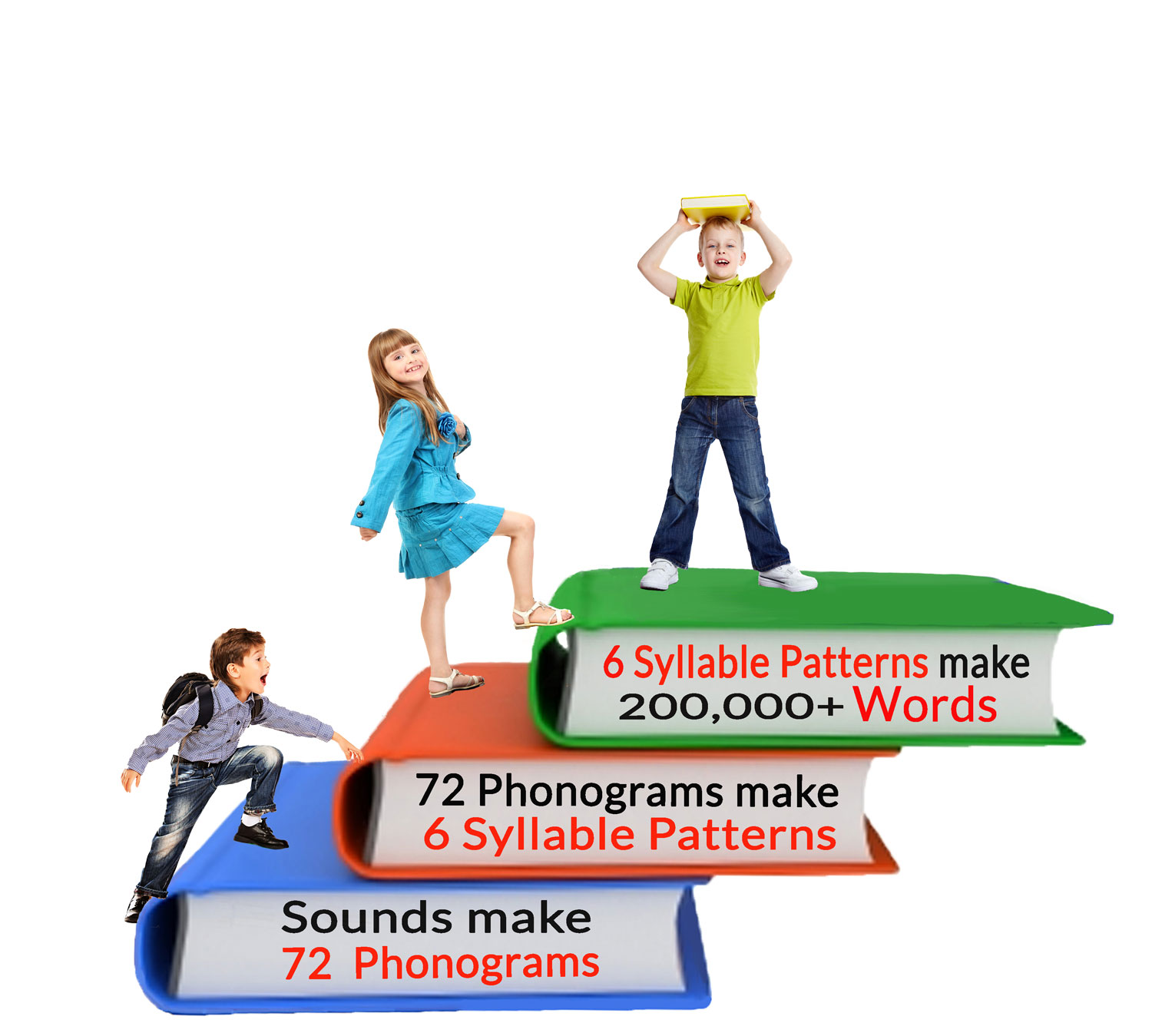 Learn how to decode the english language with this Phonics Reading Program